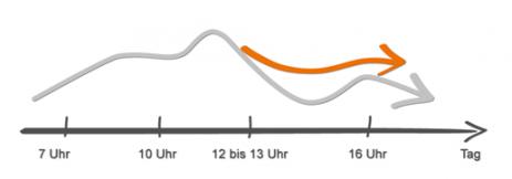 Grafik zeigt den Einfluss der Ernährung auf das natürliche Leistungstief am Nachmittag